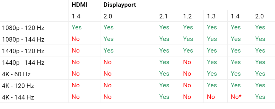 HDMI or DisplayPort? Which one is best to connect PC or TV 1