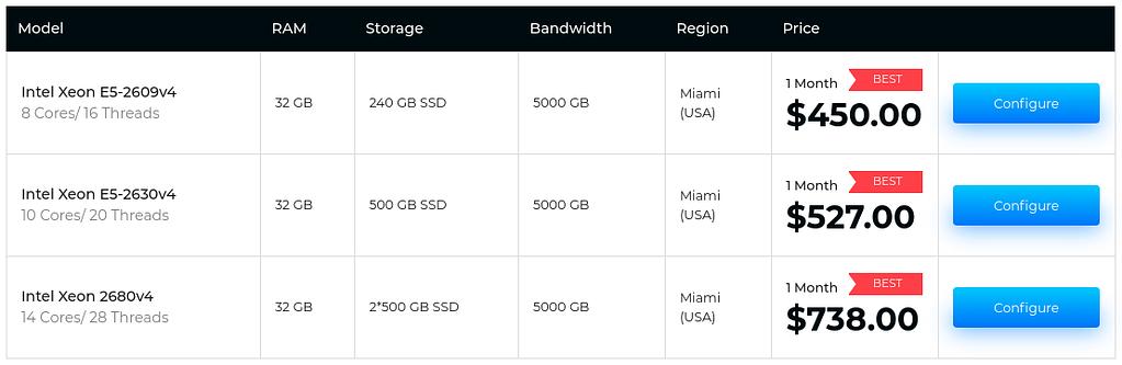 Major Advantages of Choosing Serverwala to Buy USA Based Dedicated Server 4