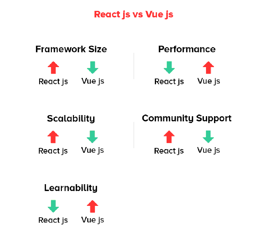 Vue.Js Is Good, But Do You Think It Is Better Than React? 6