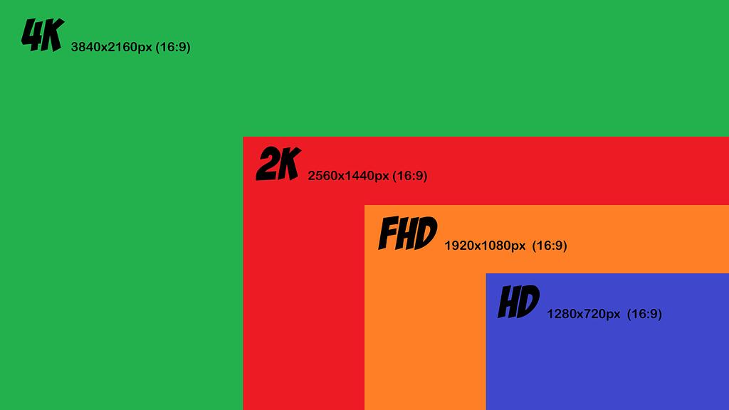 Projector Format & Resolution