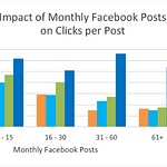 impact-on-clicks-per-post